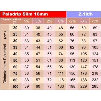 Tub picurare Paladrip slim 16/40 cm/2 l/h 400 m #3
