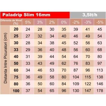 Tub picurare Paladrip slim 16/40 cm/2 l/h 400 m #4
