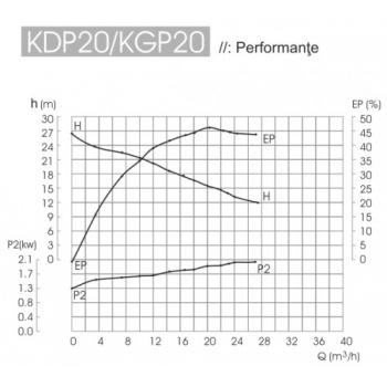 Motopompa KDP 20E, Diesel, 50 mm, 6 CP, 22 mc/h, Electrica, Kipor #2