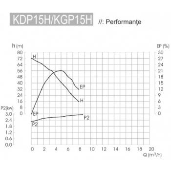 Motopompa KDP 15H, Diesel, Apa curata / semi - murdara, 40 mm, 5.5 CP, 5 mc/h, La sfoara, Kipor. #2