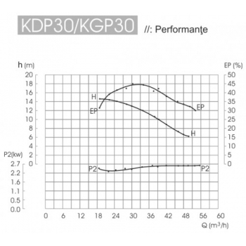 Motopompa KDP 30, Diesel, Apa curata / semi-murdara, 80 mm, 6 CP, 30 mc/h, La sfoara, Kipor #2
