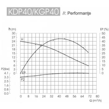 Motopompa KDP 40E, Diesel, Apa curata / semi-murdara, 100 mm, 4.2 CP, 40 mc/h, Electrica, Kipor #2