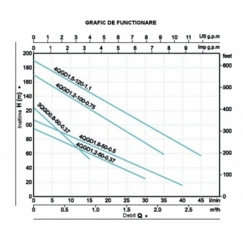 Pompa submersibila ProGarden 4QGD1.2-50-0.37, ProGarden #2