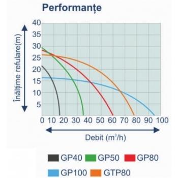 Motopompa Benzina 4'' GP 100, Apa curata, 100 mm, 11.1 CP, 96 mc/h, La sfoara, Stager #2